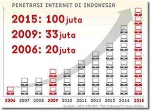 Perkembangan Pengguna Internet